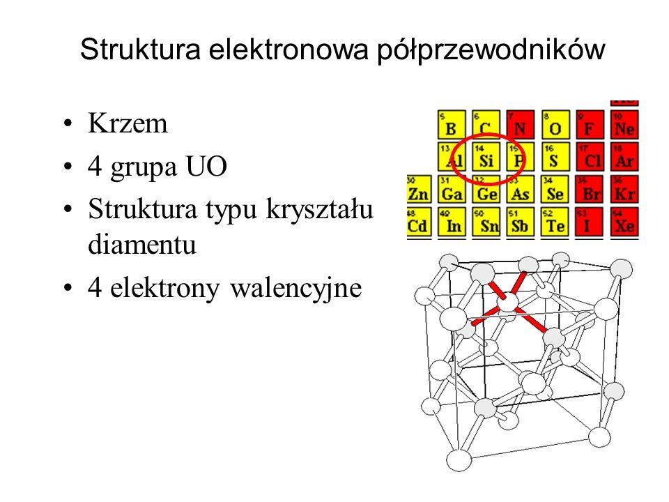 Struktura elektronowa półprzewodników Krzem 4 grupa UO Struktura typu kryształu diamentu 4 elektrony walencyjne