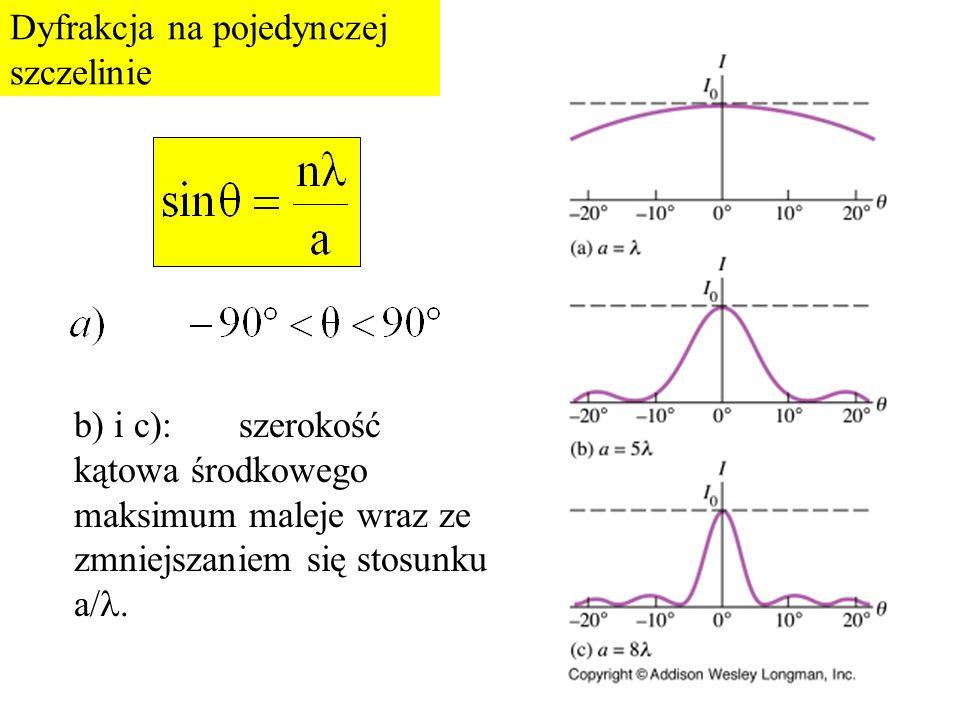 Dyfrakcja na pojedynczej szczelinie b) i c): szerokość kątowa środkowego maksimum maleje wraz ze zmniejszaniem się stosunku a/