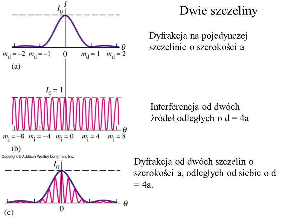 Dwie szczeliny Dyfrakcja na pojedynczej szczelinie o szerokości a Interferencja od dwóch źródeł odległych o d = 4a Dyfrakcja od dwóch szczelin o szero