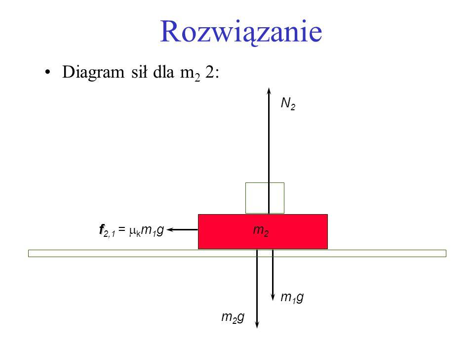 Rozwiązanie Diagram sił dla m 2 2: m2m2 f f 2,1 = k m 1 g m2gm2g N2N2 m1gm1g
