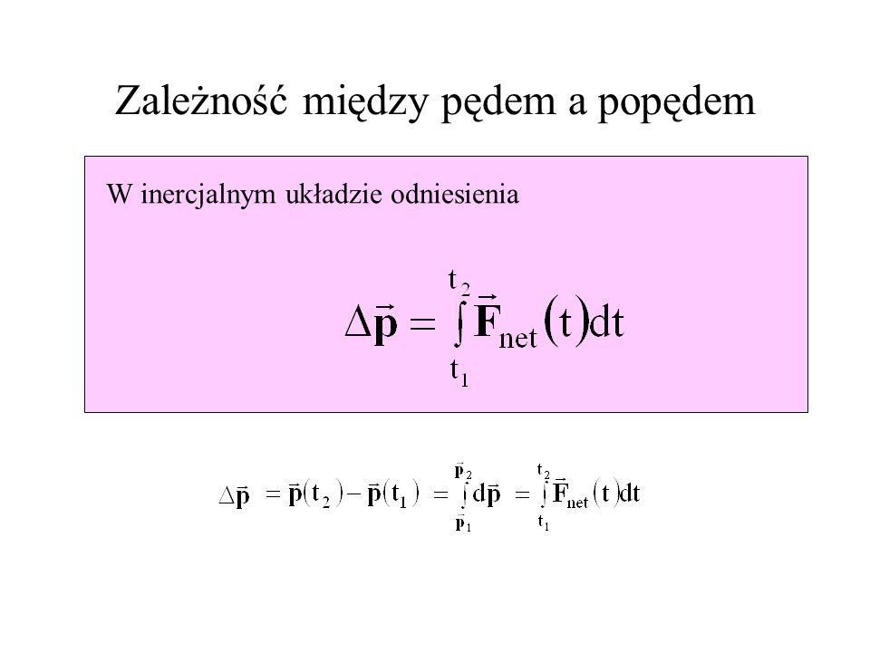 Popęd Jeśli ciało oddziałuje z cząstką w pewnym przedziale czasowym (t 1, t 2 ), to całka Jest zwana popędem. Średnia siła w tym przedziale czasowym j