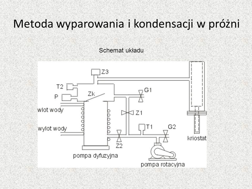 Metoda wyparowania i kondensacji w próżni Schemat układu