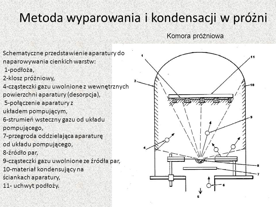 Schematyczne przedstawienie aparatury do naparowywania cienkich warstw: 1-podłoża, 2-klosz próżniowy, 4-cząsteczki gazu uwolnione z wewnętrznych powie