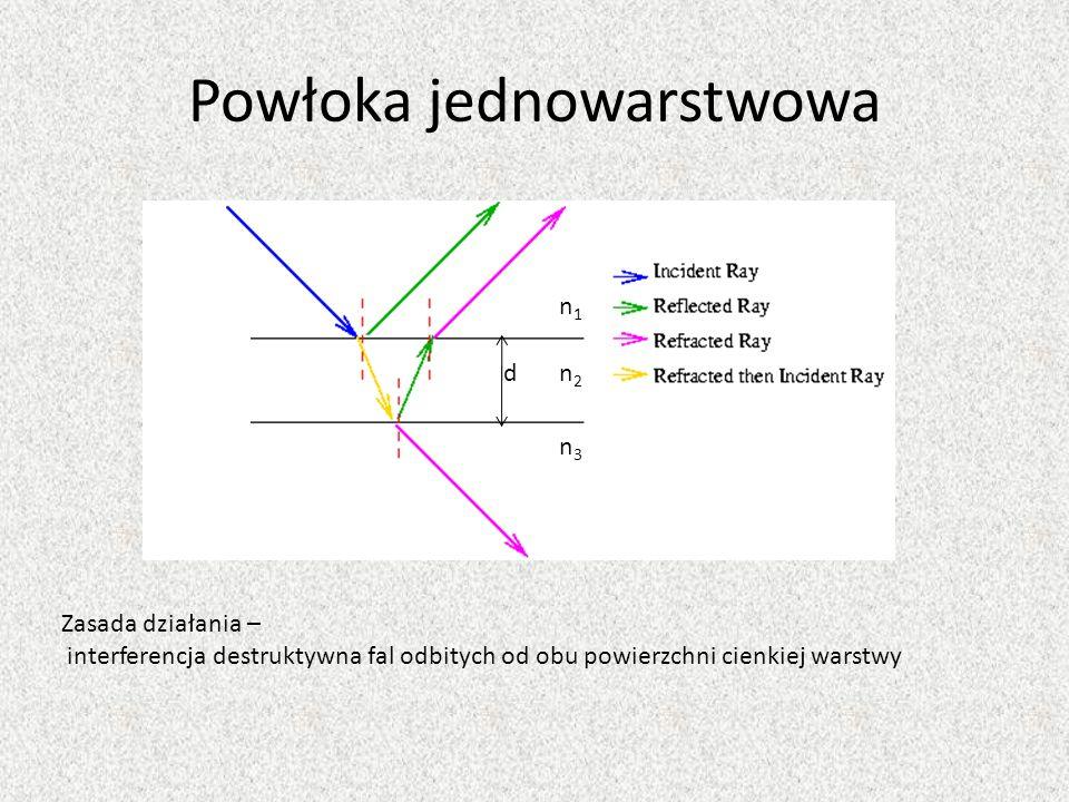 Powłoka jednowarstwowa n2n2 n3n3 n1n1 d Zasada działania – interferencja destruktywna fal odbitych od obu powierzchni cienkiej warstwy