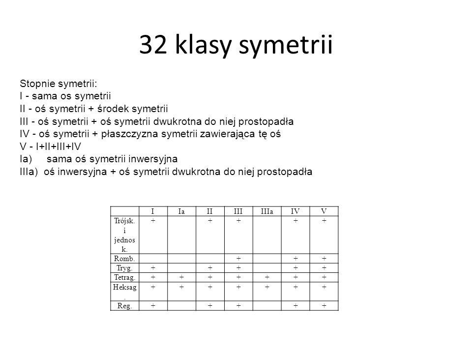 32 klasy symetrii Stopnie symetrii: I - sama os symetrii II - oś symetrii + środek symetrii III - oś symetrii + oś symetrii dwukrotna do niej prostopadła IV - oś symetrii + płaszczyzna symetrii zawierająca tę oś V - I+II+III+IV Ia) sama oś symetrii inwersyjna IIIa) oś inwersyjna + oś symetrii dwukrotna do niej prostopadła IIaIIIIIIIIaIVV Trójsk.