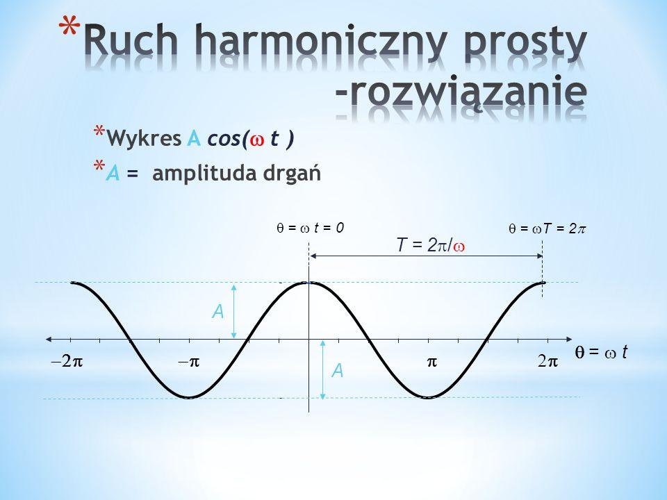 * Wykres A cos( t ) * A = amplituda drgań = t T = 2 / A A = t = 0 = T = 2