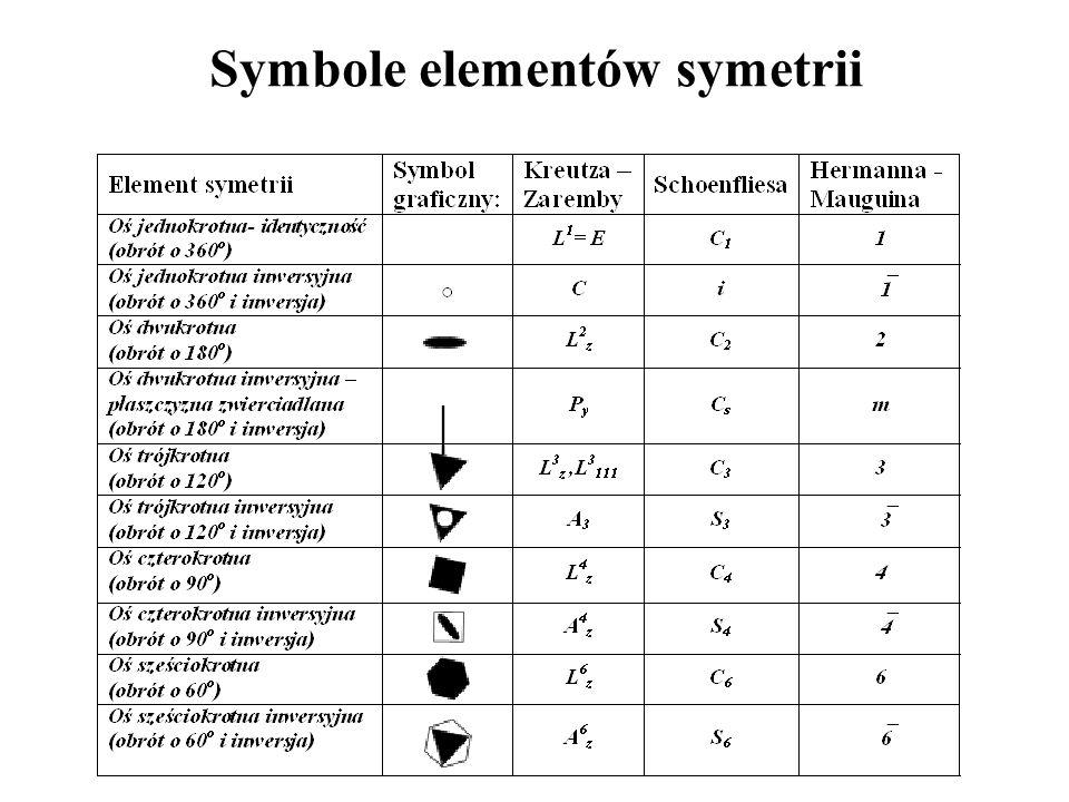 Symbole elementów symetrii