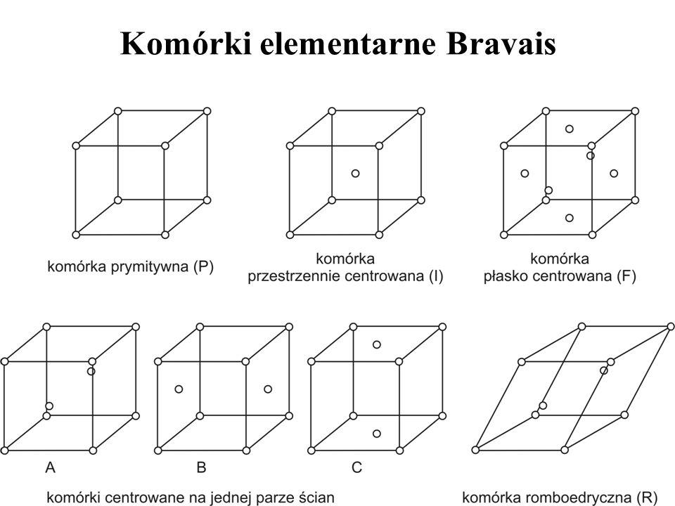Grupy translacyjne Bravais UkładGrupa translacyjna regularnyP, I, F tetragonalnyP, I rombowyP, C, I, F jednoskośnyP, C, trójskośnyP trygonalnyR heksagonalnyP