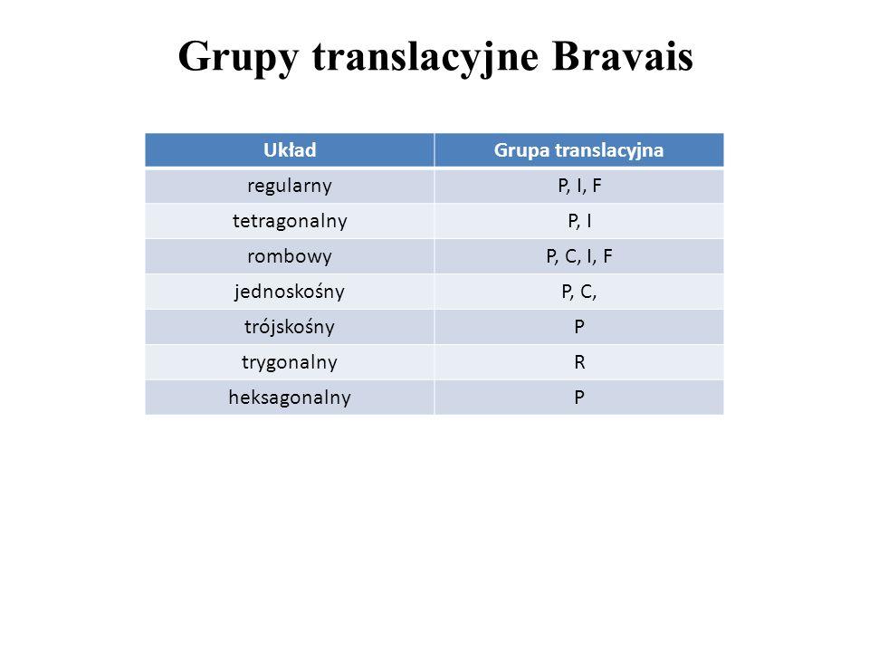 Grupy translacyjne Bravais UkładGrupa translacyjna regularnyP, I, F tetragonalnyP, I rombowyP, C, I, F jednoskośnyP, C, trójskośnyP trygonalnyR heksag