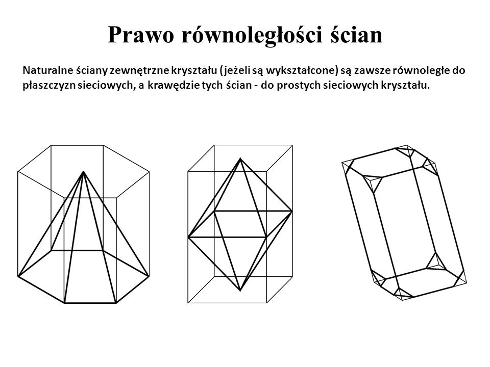 Prawo równoległości ścian Naturalne ściany zewnętrzne kryształu (jeżeli są wykształcone) są zawsze równoległe do płaszczyzn sieciowych, a krawędzie ty