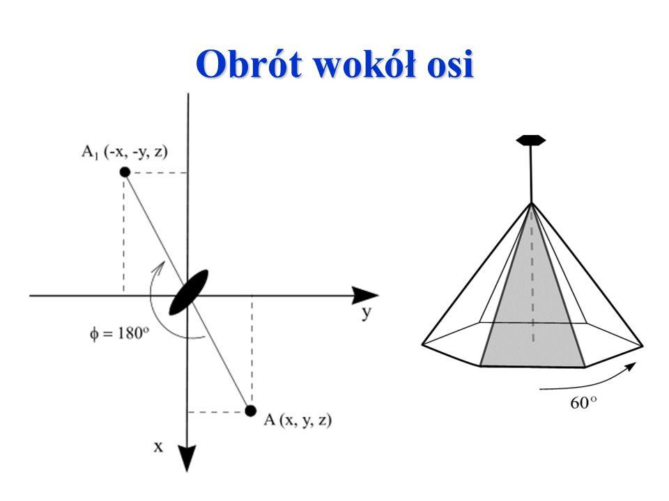 Krotności osi dozwolone w sieci