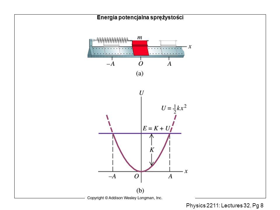 Physics 2211: Lectures 32, Pg 9 Ruch harmoniczny z tłumieniem tarcie: f = -b v = -b dx/dt (b=constant) Z II zasady dynamiki Newtona k x m F F = -kx a Tj inne równanie różniczkowe na x(t).