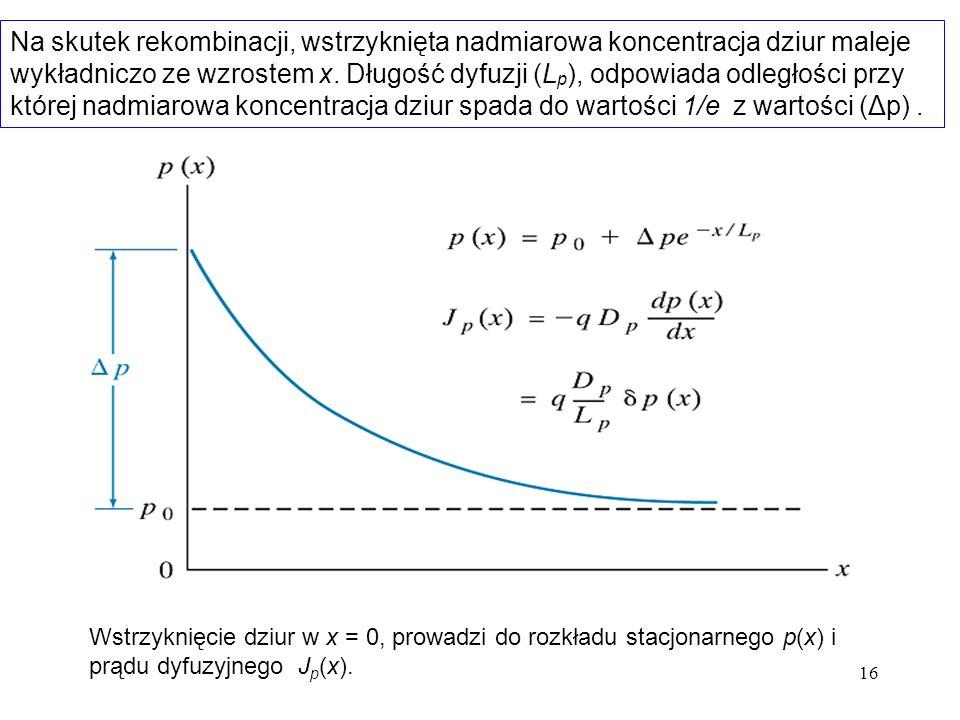 16 Wstrzyknięcie dziur w x = 0, prowadzi do rozkładu stacjonarnego p(x) i prądu dyfuzyjnego J p (x). Na skutek rekombinacji, wstrzyknięta nadmiarowa k