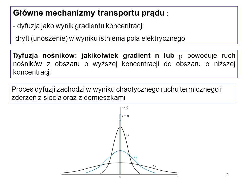 2 D yfuzja nośników: jakikolwiek gradient n lub p powoduje ruch nośników z obszaru o wyższej koncentracji do obszaru o niższej koncentracji Główne mec