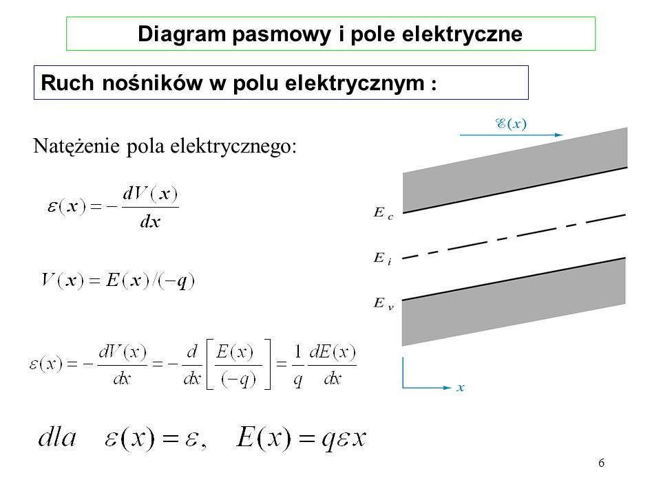 6 Diagram pasmowy i pole elektryczne Ruch nośników w polu elektrycznym : Natężenie pola elektrycznego: