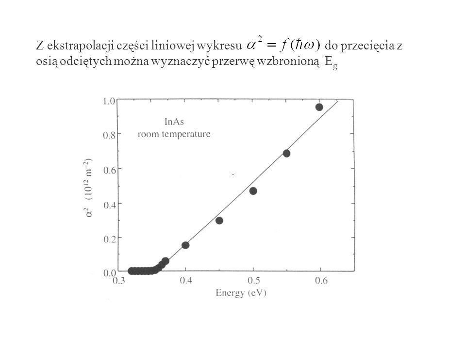 Z ekstrapolacji części liniowej wykresu do przecięcia z osią odciętych można wyznaczyć przerwę wzbronioną E g