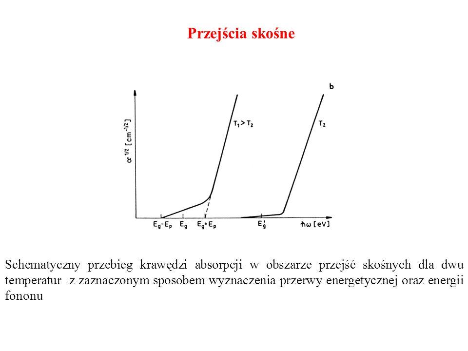 Schematyczny przebieg krawędzi absorpcji w obszarze przejść skośnych dla dwu temperatur z zaznaczonym sposobem wyznaczenia przerwy energetycznej oraz