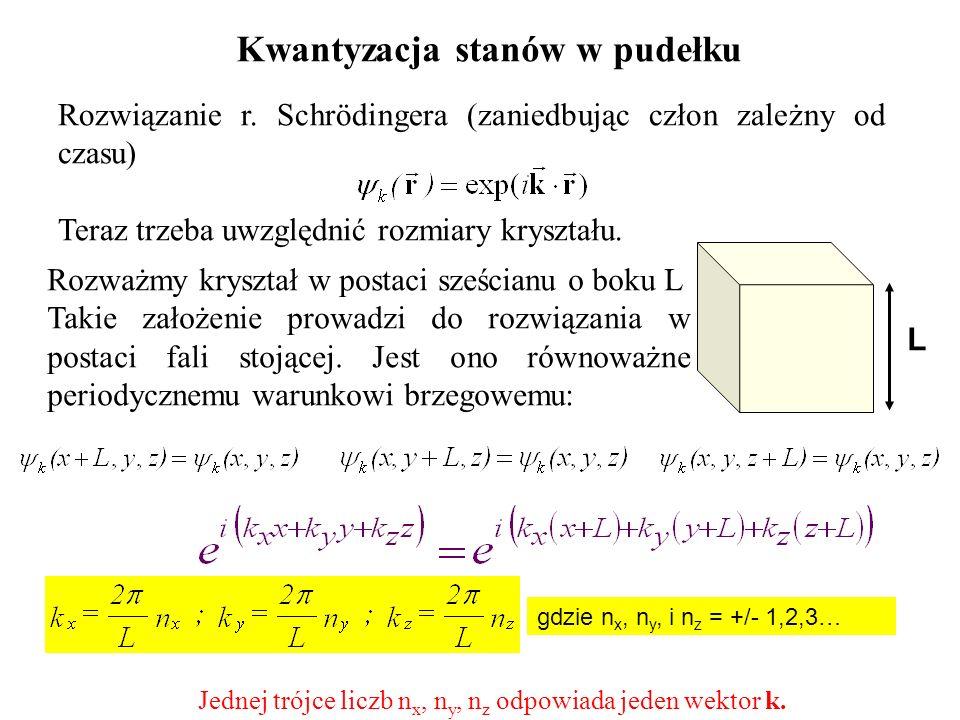 Kwantyzacja stanów w pudełku Rozważmy kryształ w postaci sześcianu o boku L Takie założenie prowadzi do rozwiązania w postaci fali stojącej. Jest ono
