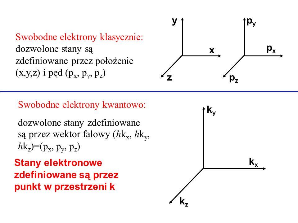 Swobodne elektrony klasycznie: dozwolone stany są zdefiniowane przez położenie (x,y,z) i pęd (p x, p y, p z ) Stany elektronowe zdefiniowane są przez