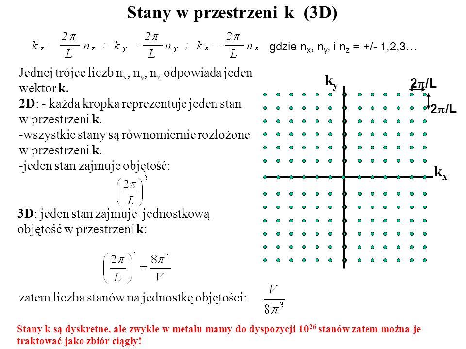 Jednej trójce liczb n x, n y, n z odpowiada jeden wektor k. 2D: - każda kropka reprezentuje jeden stan w przestrzeni k. -wszystkie stany są równomiern