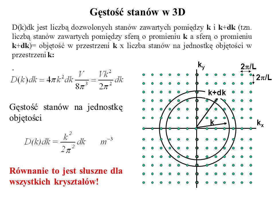 Gęstość stanów na jednostkę objętości Równanie to jest słuszne dla wszystkich kryształów! Gęstość stanów w 3D D(k)dk jest liczbą dozwolonych stanów za