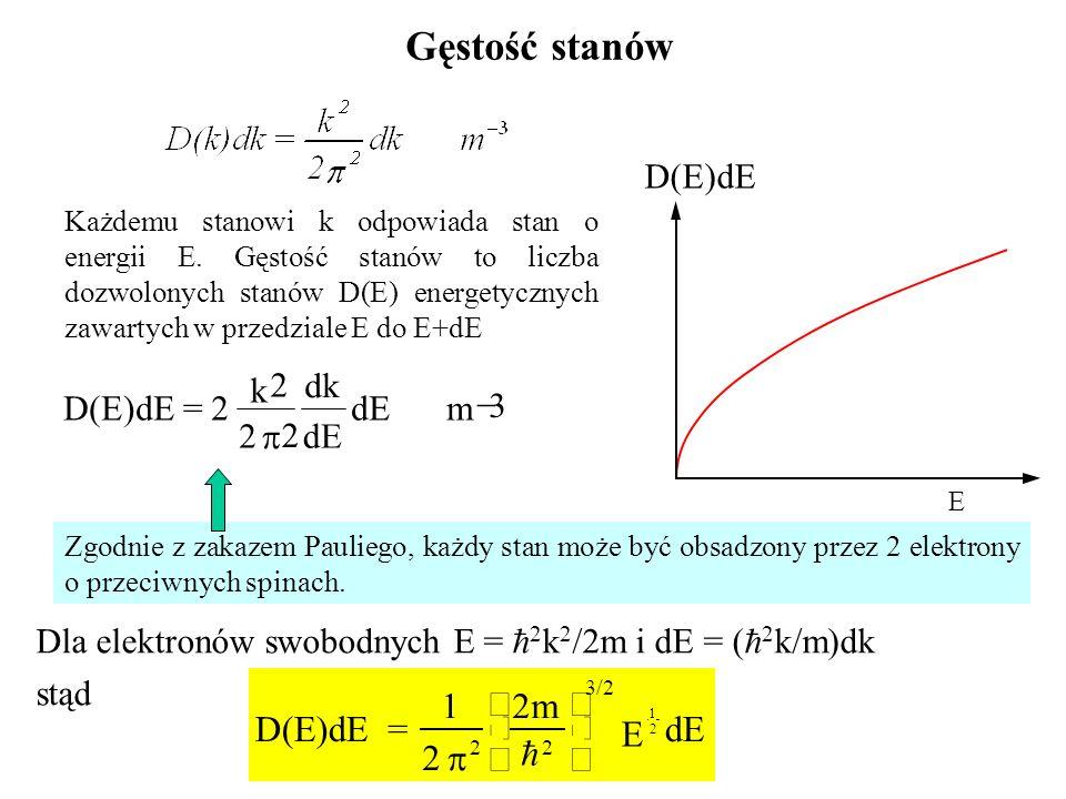 Gęstość stanów Dla elektronów swobodnych E = 2 k 2 /2m i dE = ( 2 k/m)dk stąd Każdemu stanowi k odpowiada stan o energii E. Gęstość stanów to liczba d