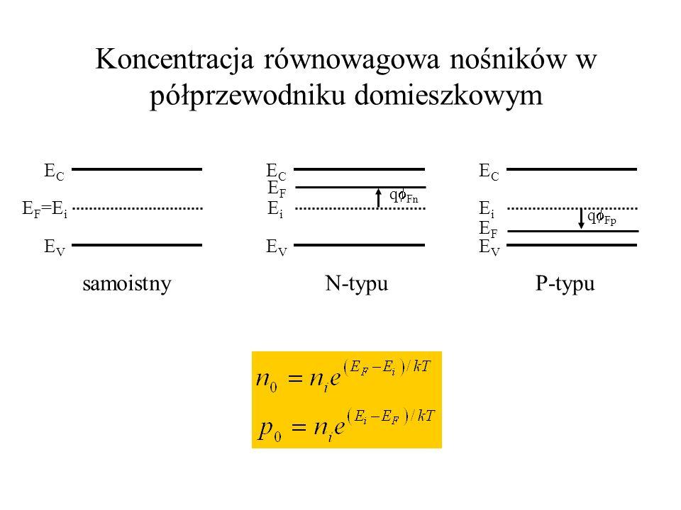 Koncentracja równowagowa nośników w półprzewodniku domieszkowym ECEC EiEi EVEV ECEC EiEi EVEV ECEC E F =E i EVEV samoistny EFEF EFEF N-typuP-typu q Fn