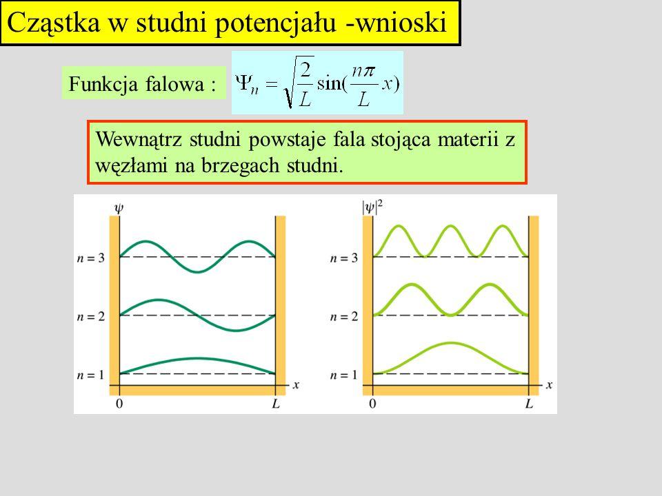 Cząstka w studni potencjału -wnioski Funkcja falowa : Wewnątrz studni powstaje fala stojąca materii z węzłami na brzegach studni.