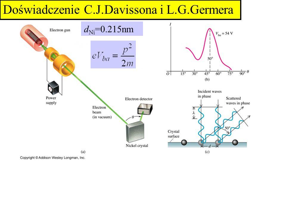 d Ni =0.215nm Doświadczenie C.J.Davissona i L.G.Germera