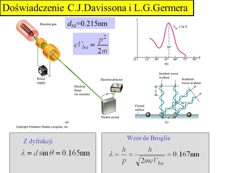 d Ni =0.215nm Z dyfrakcji Wzór de Broglie Doświadczenie C.J.Davissona i L.G.Germera