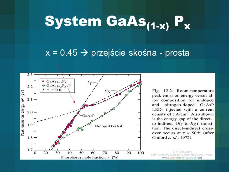 System GaAs (1-x) P x x = 0.45 przejście skośna - prosta