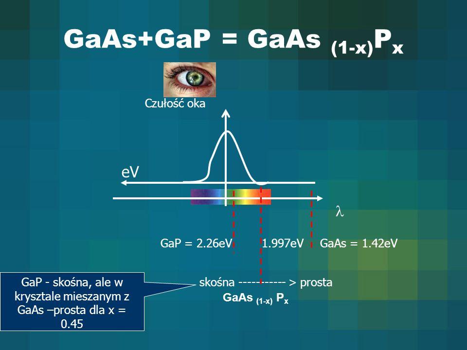 GaAs+GaP = GaAs (1-x) P x Czułość oka eV GaP = 2.26eVGaAs = 1.42eV skośna ----------- > prosta GaP - skośna, ale w krysztale mieszanym z GaAs –prosta