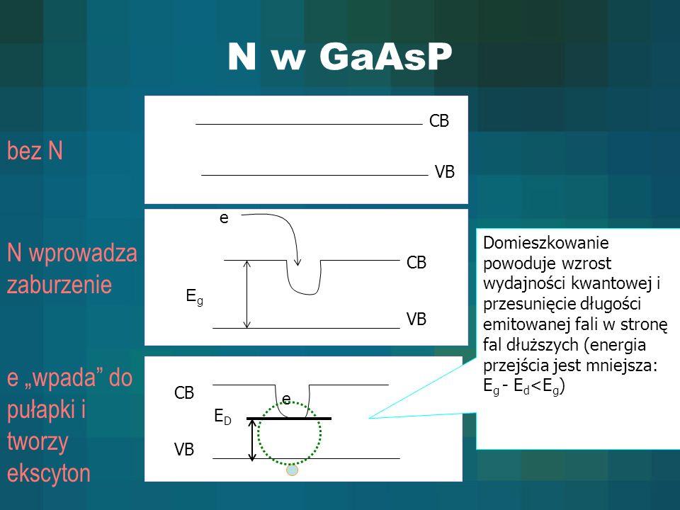 N w GaAsP bez N N wprowadza zaburzenie e wpada do pułapki i tworzy ekscyton e e VB CB VB CB EDED VB CB EgEg Domieszkowanie powoduje wzrost wydajności