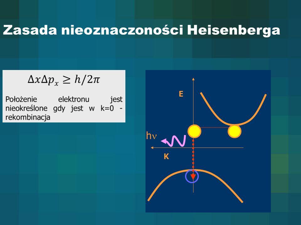 Zasada nieoznaczoności Heisenberga K h E