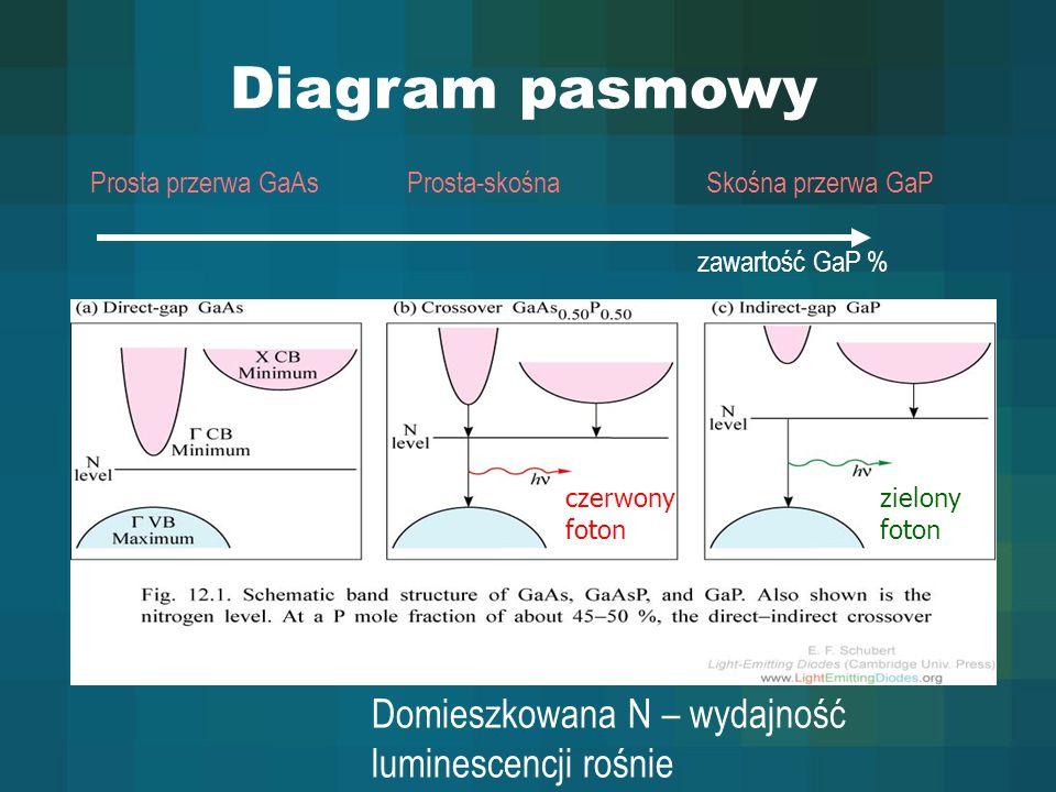 Diagram pasmowy Prosta przerwa GaAsSkośna przerwa GaP czerwony foton zielony foton Prosta-skośna Domieszkowana N – wydajność luminescencji rośnie zawa