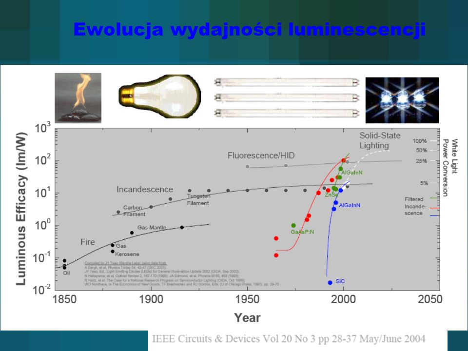 Ewolucja wydajności luminescencji