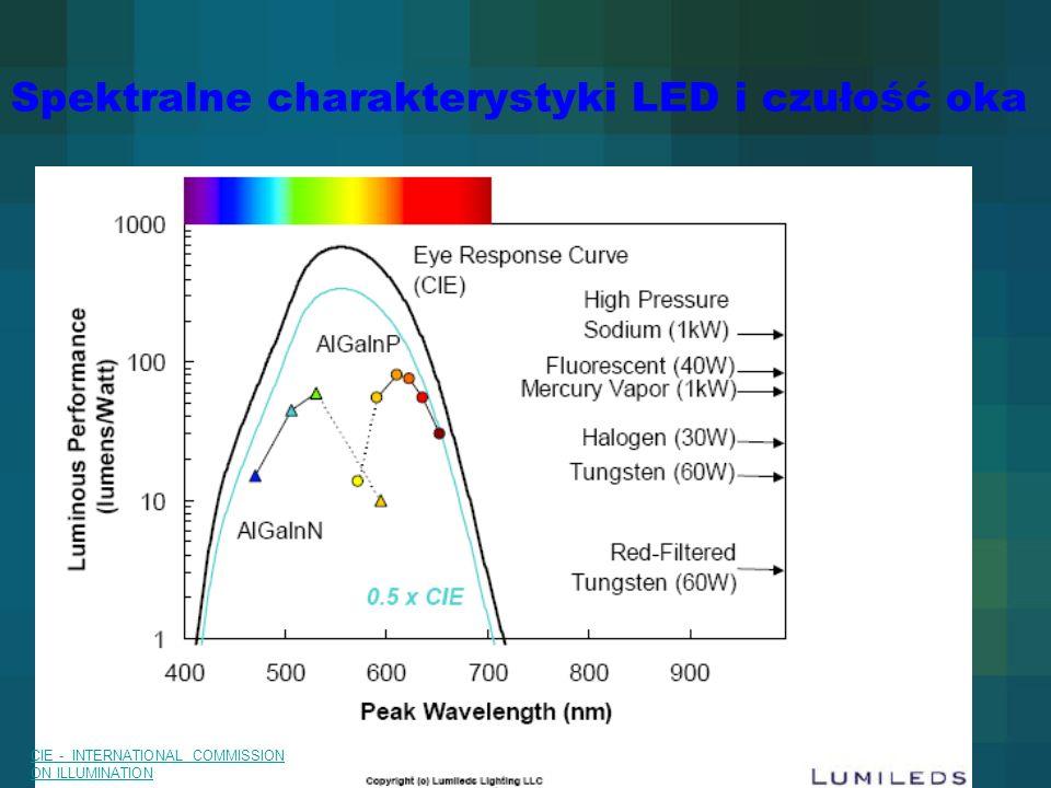 TU Dresden 09.12.2010 Spektralne charakterystyki LED i czułość oka CIE - INTERNATIONAL COMMISSION ON ILLUMINATION