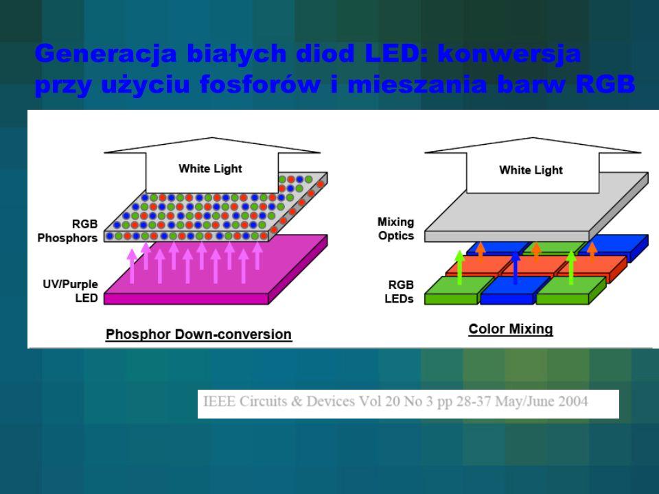 Generacja białych diod LED: konwersja przy użyciu fosforów i mieszania barw RGB