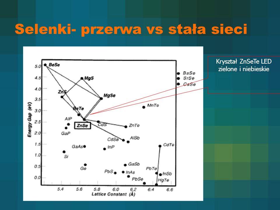Kryształ ZnSeTe LED zielone i niebieskie Selenki- przerwa vs stała sieci