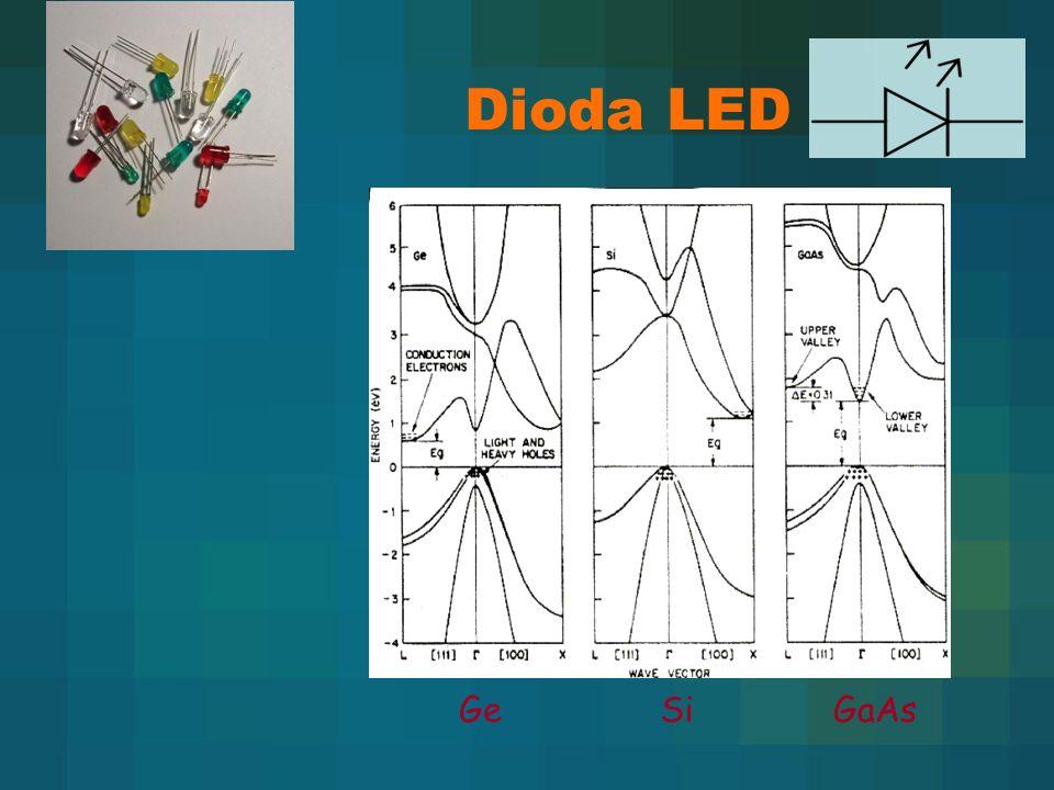 Selenki Grupa II-VI (ZnSe, ZnO) ZnSe – niebieskie i zielone diody i laser; problem z podłożem GaAs i GaN można stosować na podłoża dla ZnSe (stała sieci dla GaAs = 5.6Å i dla ZnSe = 5.5Å) Krótki czas życia