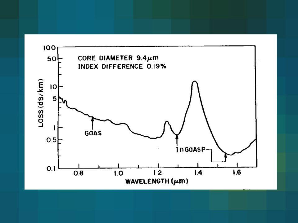 GaAs (1-x) P x domieszkowany N skośna brak przejść promienistych skośna GaAs (1-x) P x – przejścia promieniste po dodaniu N –wydajność kwantowa rośnie ~ 100 razy –długośc fali emitowanej rośnie Wydajność kwantowa = ilość emitowanych fotonów w jednostce czasu/ilość dostarczanych elektronów w jednostce czasu Jak wydajna jest rekombinacja par e-h?