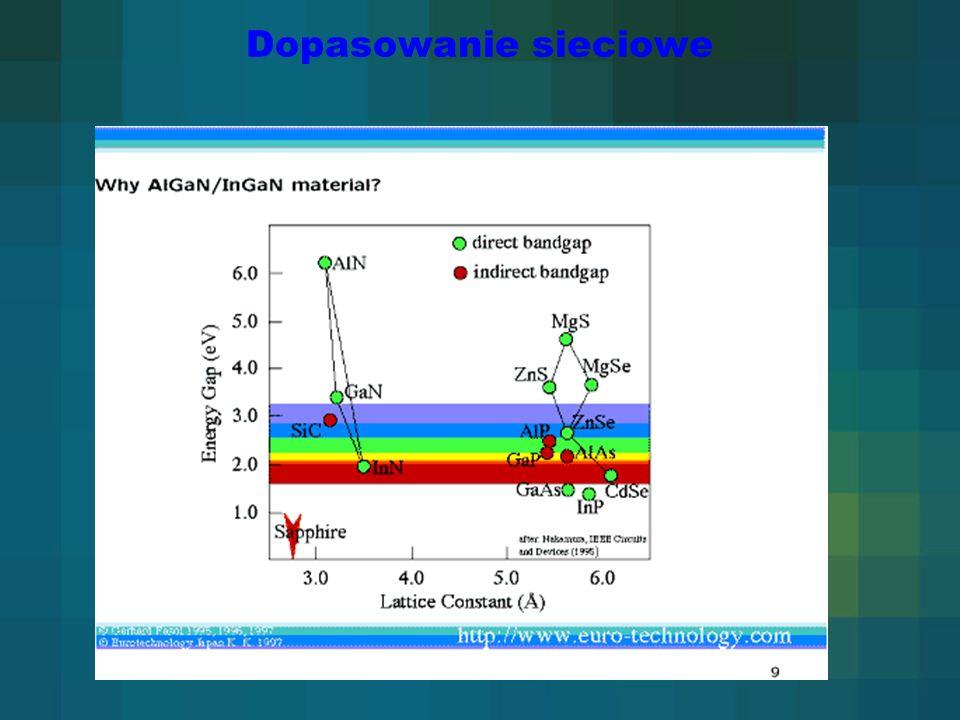 Band offset AIN/GaN(0001) Referencje ΔE c = 2.0 eVMartin et al.
