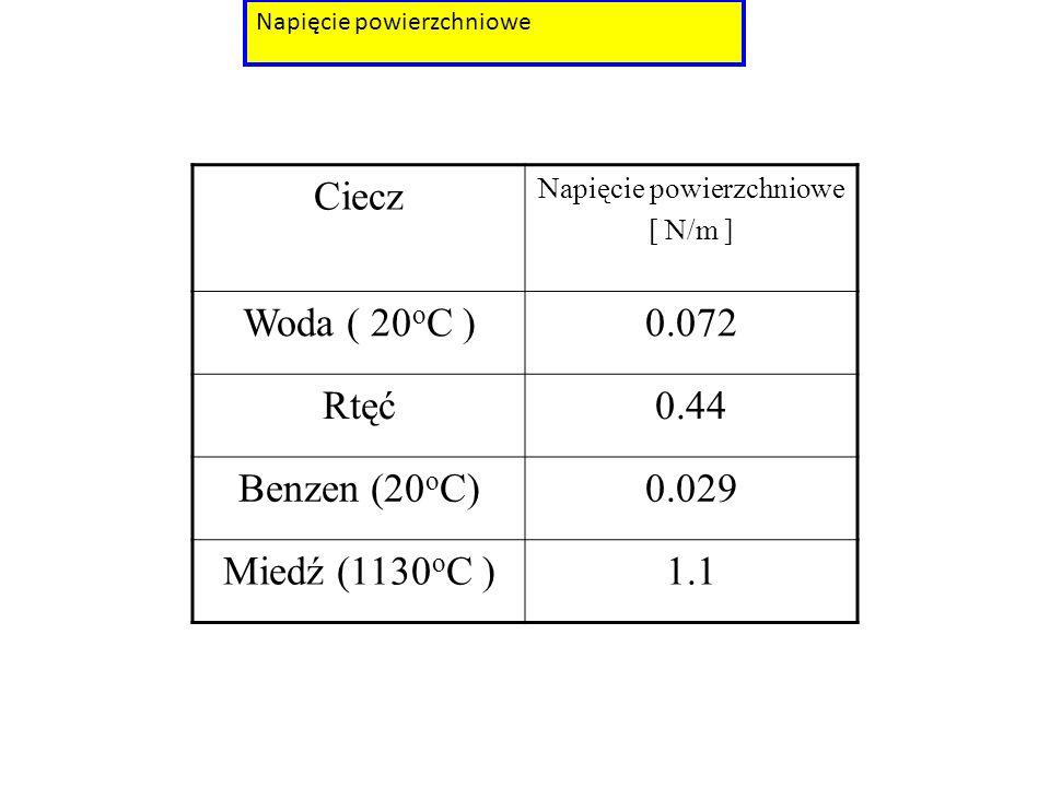 Ciecz Napięcie powierzchniowe [ N/m ] Woda ( 20 o C )0.072 Rtęć0.44 Benzen (20 o C)0.029 Miedź (1130 o C )1.1
