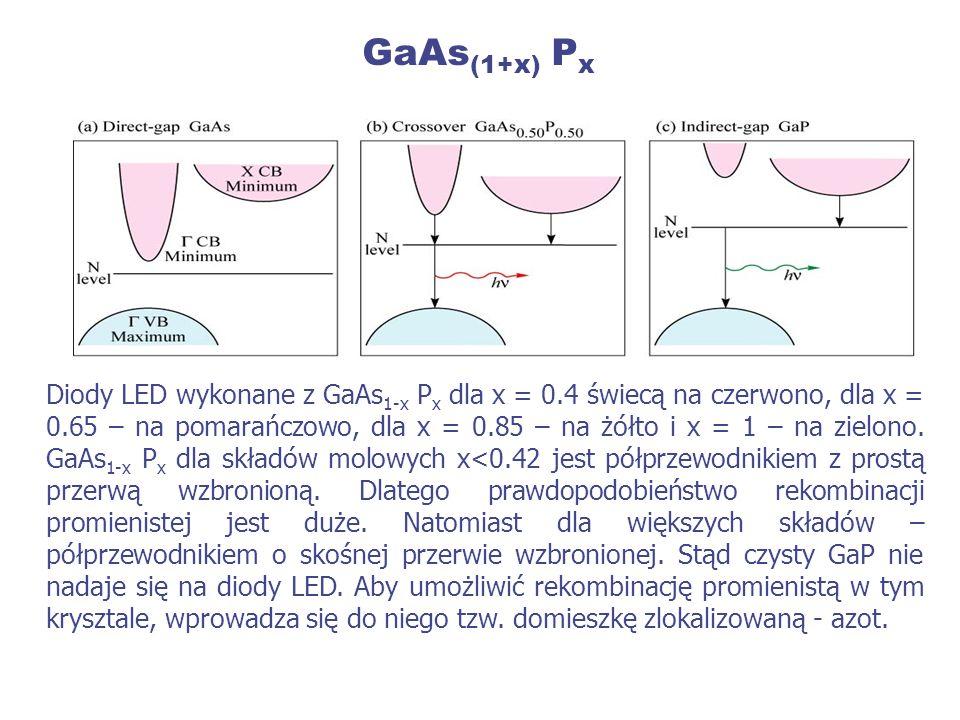 GaAs (1+x) P x Diody LED wykonane z GaAs 1-x P x dla x = 0.4 świecą na czerwono, dla x = 0.65 – na pomarańczowo, dla x = 0.85 – na żółto i x = 1 – na
