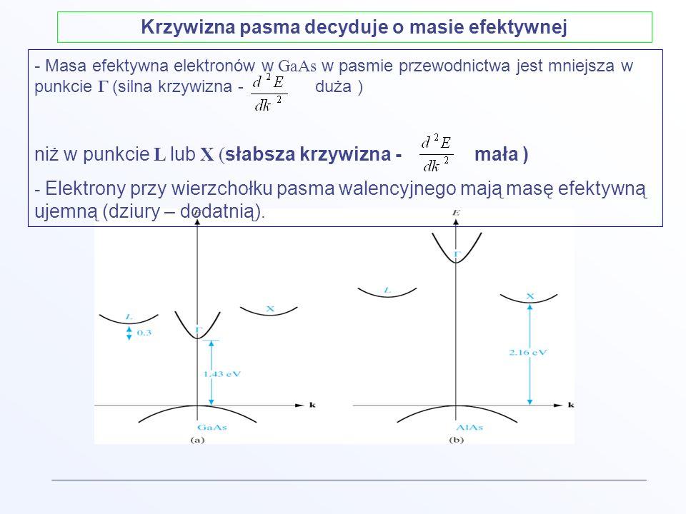 Krzywizna pasma decyduje o masie efektywnej - Masa efektywna elektronów w GaAs w pasmie przewodnictwa jest mniejsza w punkcie (silna krzywizna - duża