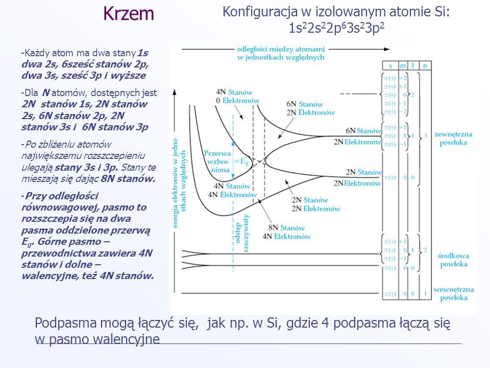 Periodyczność sieci i dozwolone pasma energii Izolowane atomy mają dyskretne dozwolone poziomy energetyczne Periodyczność sieci w ciele stałym prowadzi do pojawienia się pasm energetycznych oddzielonych obszarami wzbronionymi + E +++ + położenie