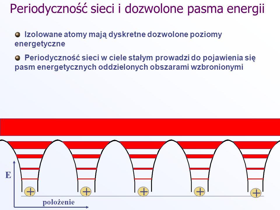 Periodyczność sieci i dozwolone pasma energii Izolowane atomy mają dyskretne dozwolone poziomy energetyczne Periodyczność sieci w ciele stałym prowadz