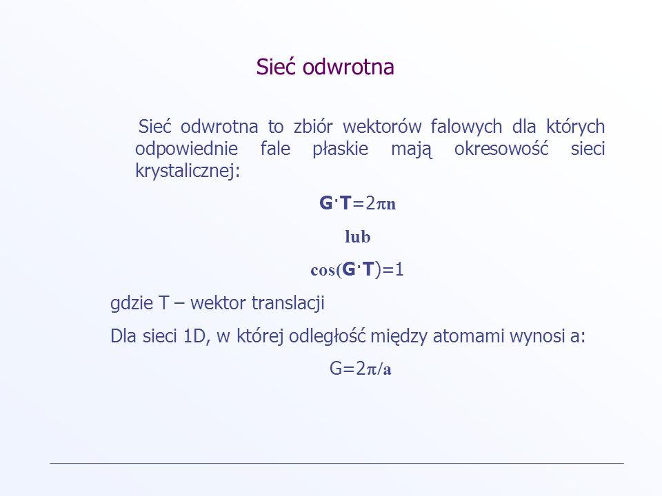 Sieć odwrotna Sieć odwrotna to zbiór wektorów falowych dla których odpowiednie fale płaskie mają okresowość sieci krystalicznej: G·T=2 n lub cos( G·T)