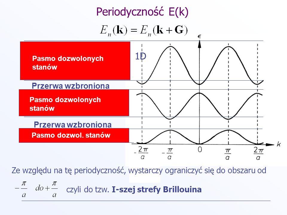 Strefa Brillouina Strefa Brillouina jest figurą gemetryczną, która powstaje z przecięcia symetralnych wektorów łączących sąsiednie punkty sieci odwrotnej.