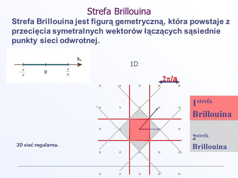 Strefa Brillouina Strefa Brillouina jest figurą gemetryczną, która powstaje z przecięcia symetralnych wektorów łączących sąsiednie punkty sieci odwrot